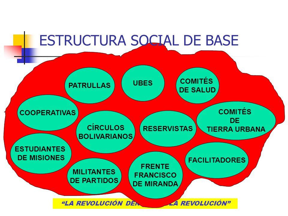 ESTRUCTURA SOCIAL DE BASE