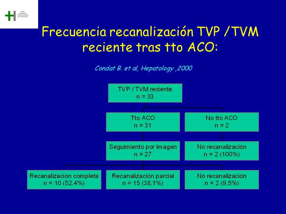 Frecuencia recanalización TVP /TVM reciente tras tto ACO: