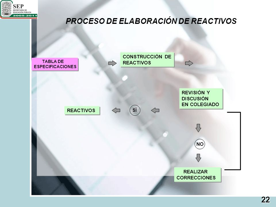 PROCESO DE ELABORACIÓN DE REACTIVOS