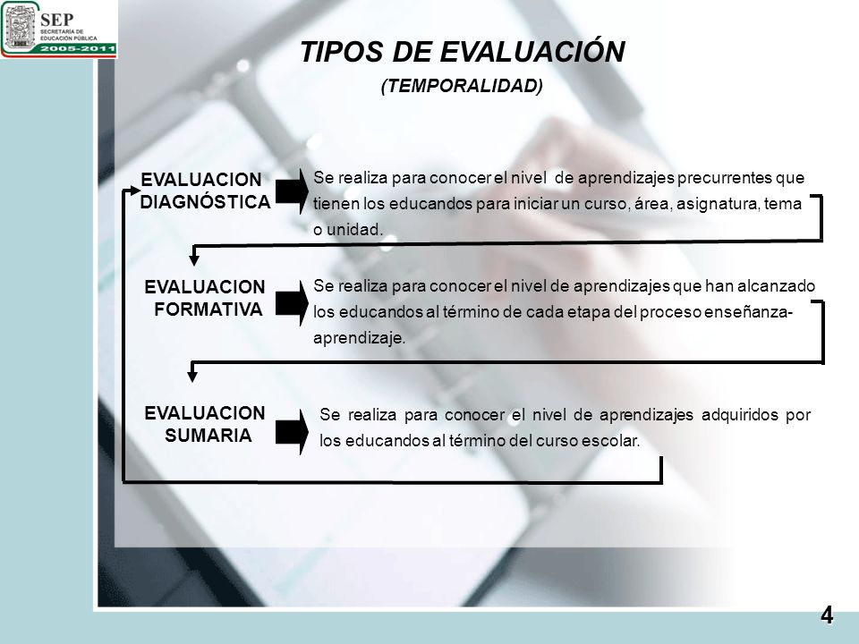 TIPOS DE EVALUACIÓN 4 (TEMPORALIDAD) EVALUACION DIAGNÓSTICA FORMATIVA