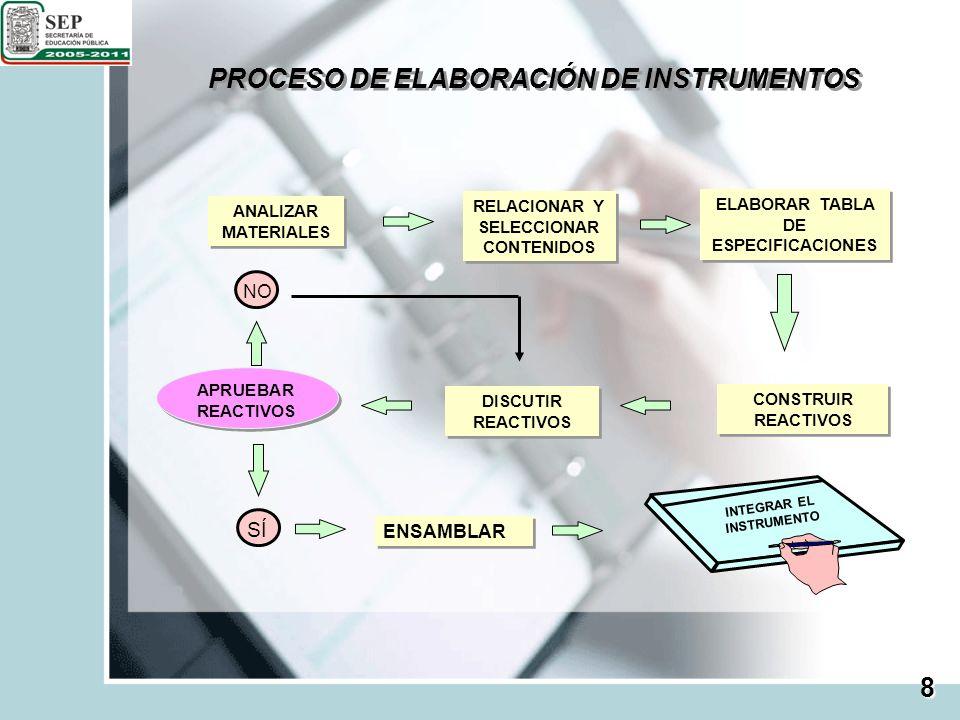 PROCESO DE ELABORACIÓN DE INSTRUMENTOS