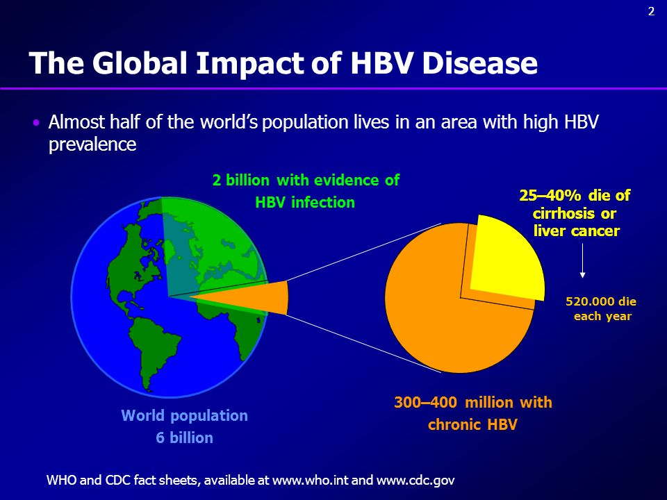 The Global Impact of HBV Disease