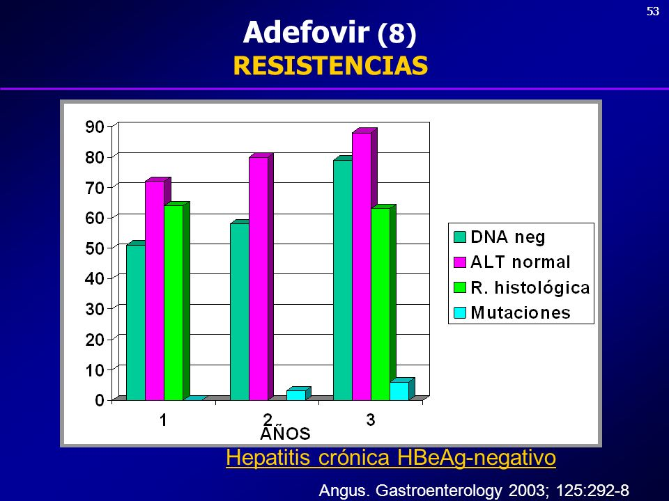 Adefovir (8) RESISTENCIAS