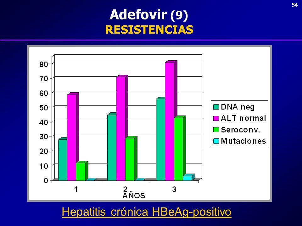 Adefovir (9) RESISTENCIAS