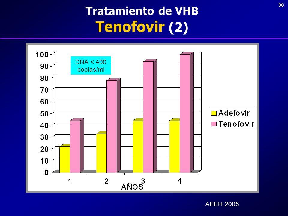 Tratamiento de VHB Tenofovir (2)