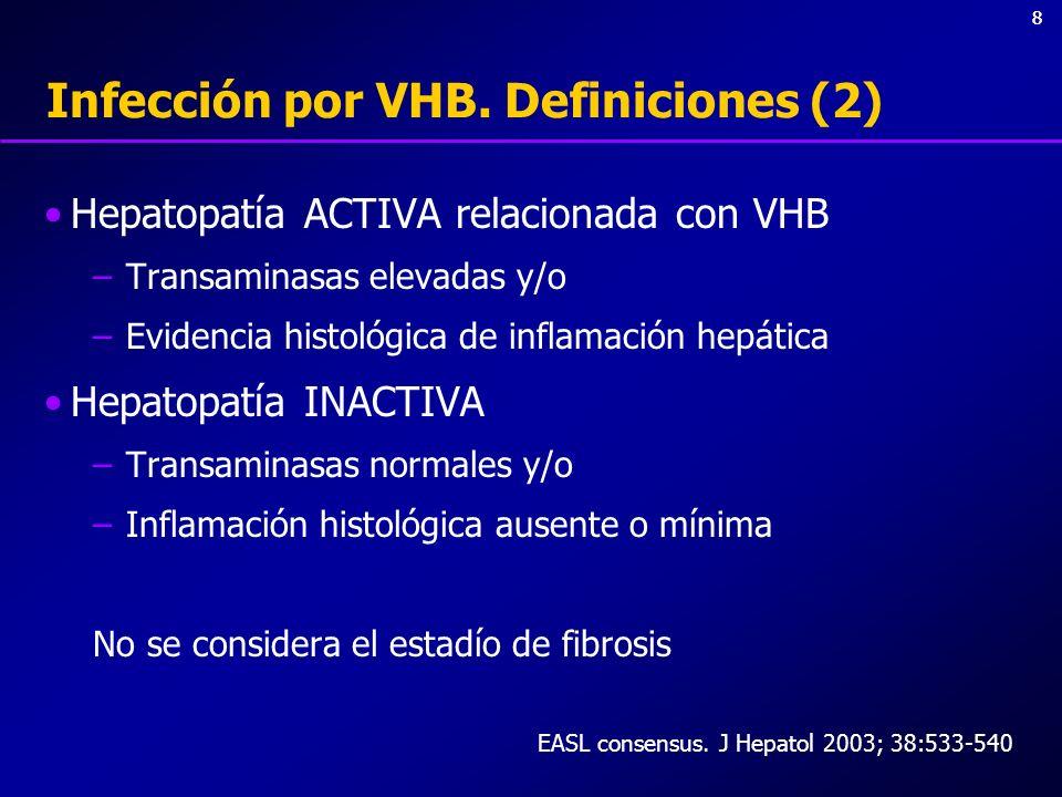 Infección por VHB. Definiciones (2)