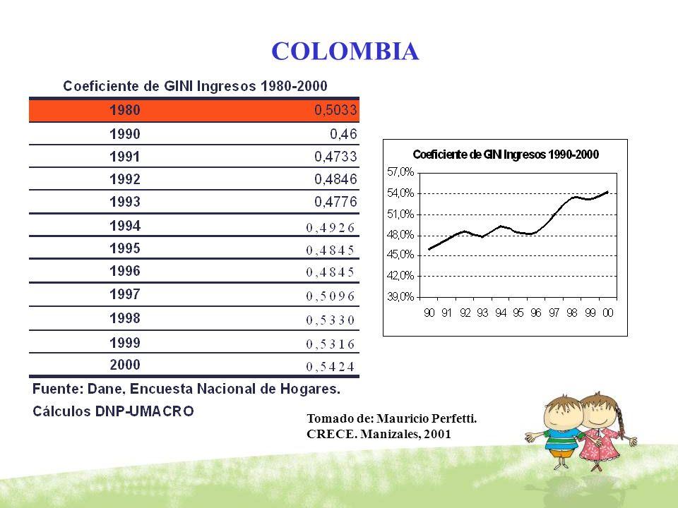 COLOMBIA Tomado de: Mauricio Perfetti. CRECE. Manizales, 2001