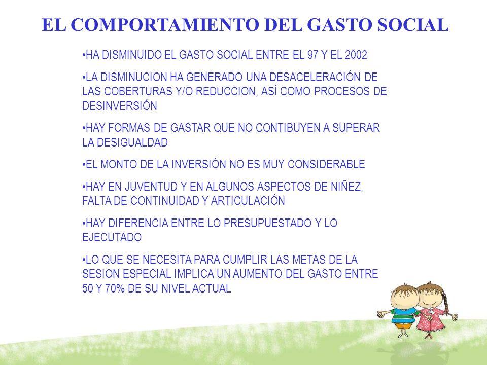 EL COMPORTAMIENTO DEL GASTO SOCIAL
