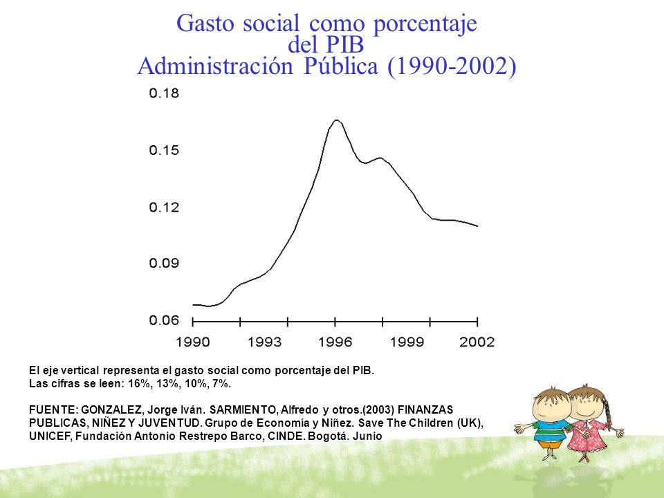 Gasto social como porcentaje