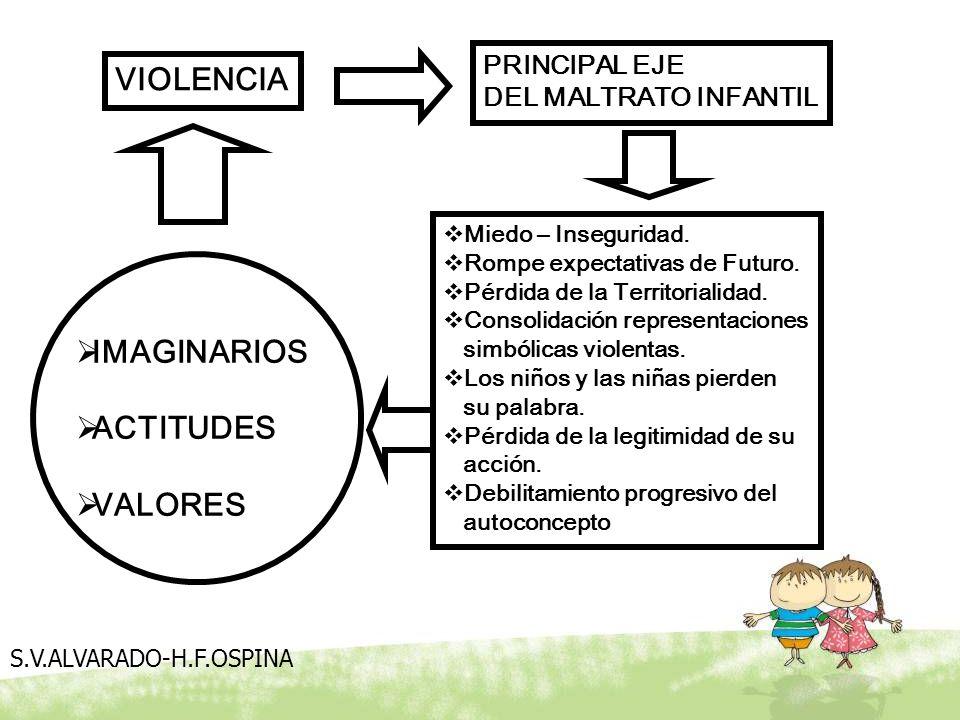VIOLENCIA IMAGINARIOS ACTITUDES VALORES PRINCIPAL EJE