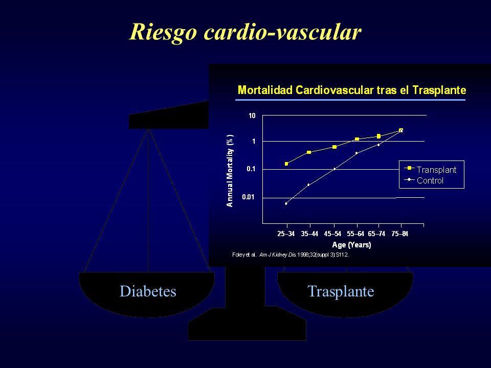 Riesgo cardio-vascular