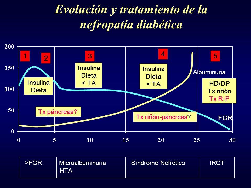 Evolución y tratamiento de la