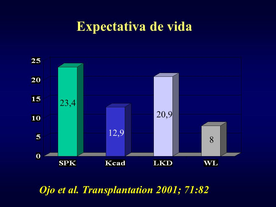 Expectativa de vida Ojo et al. Transplantation 2001; 71:82 23,4 20,9
