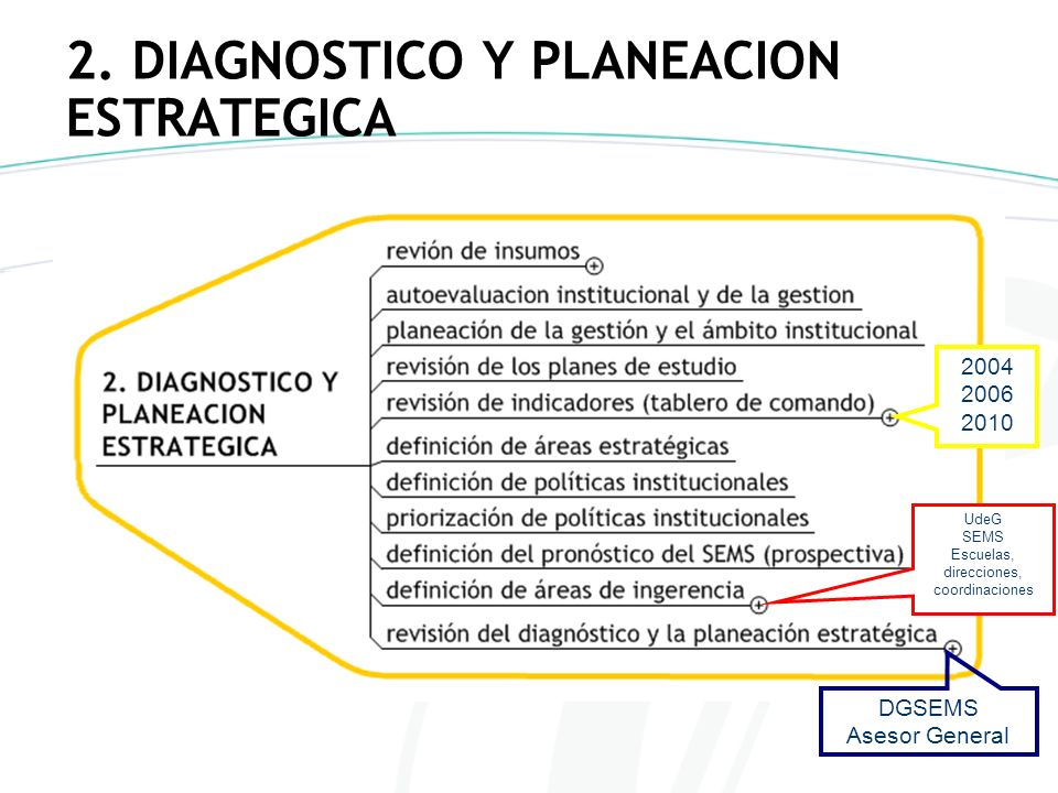 2. DIAGNOSTICO Y PLANEACION ESTRATEGICA