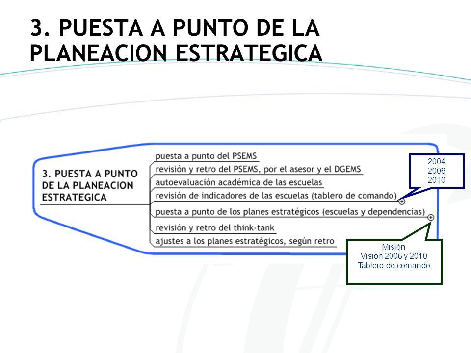 3. PUESTA A PUNTO DE LA PLANEACION ESTRATEGICA
