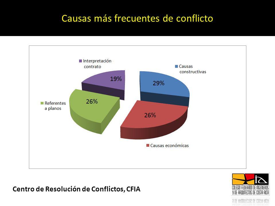 Causas más frecuentes de conflicto