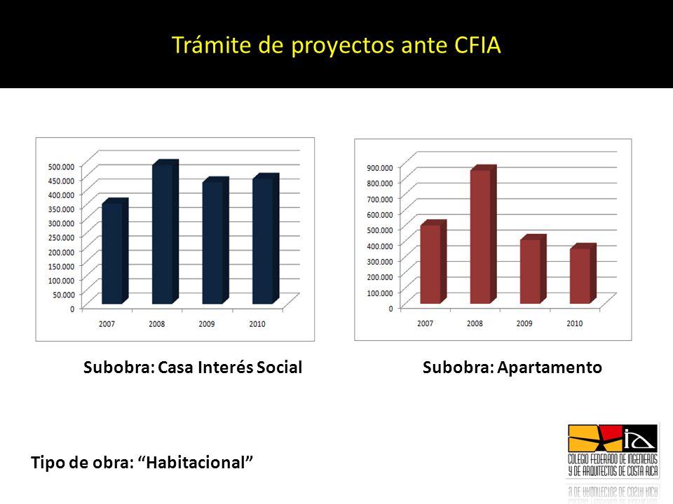 Trámite de proyectos ante CFIA