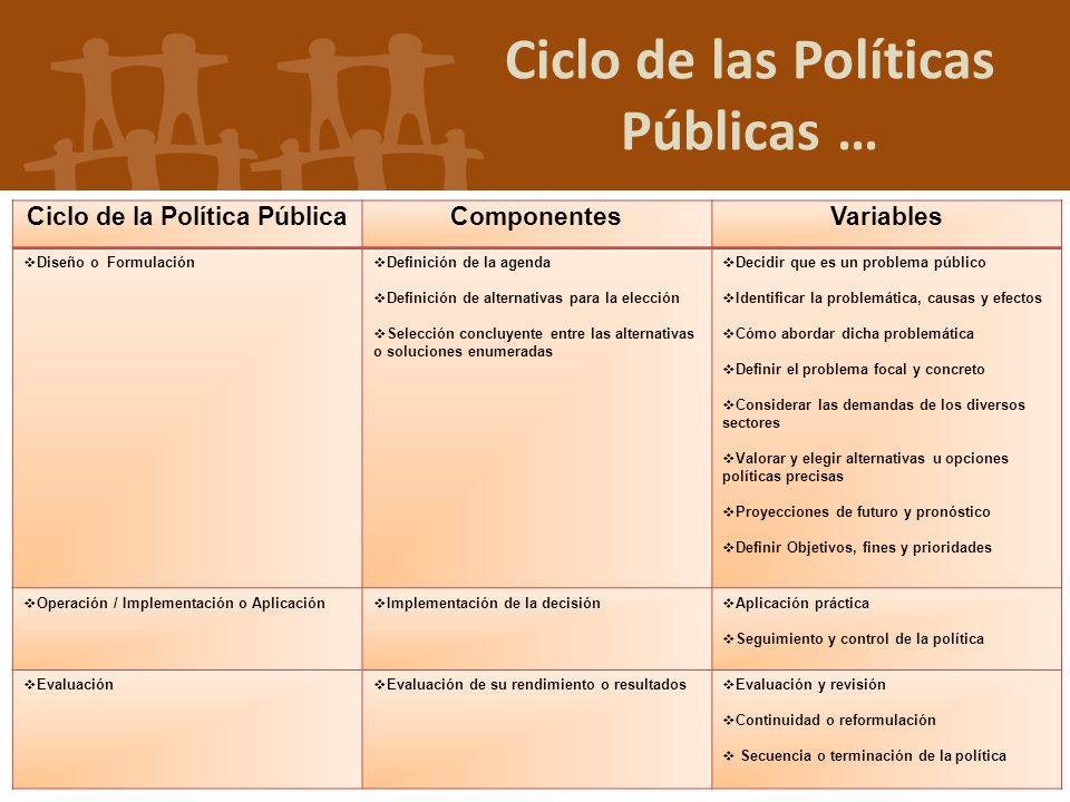 Ciclo de las Políticas Públicas … Ciclo de la Política Pública