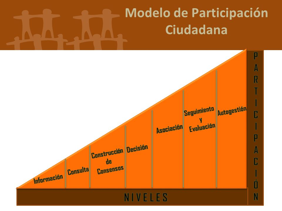 Modelo de Participación Ciudadana