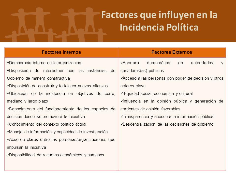 Factores que influyen en la Incidencia Política