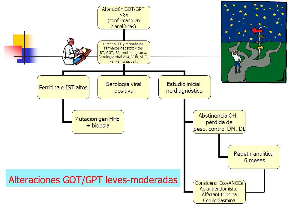 Alteraciones GOT/GPT leves-moderadas
