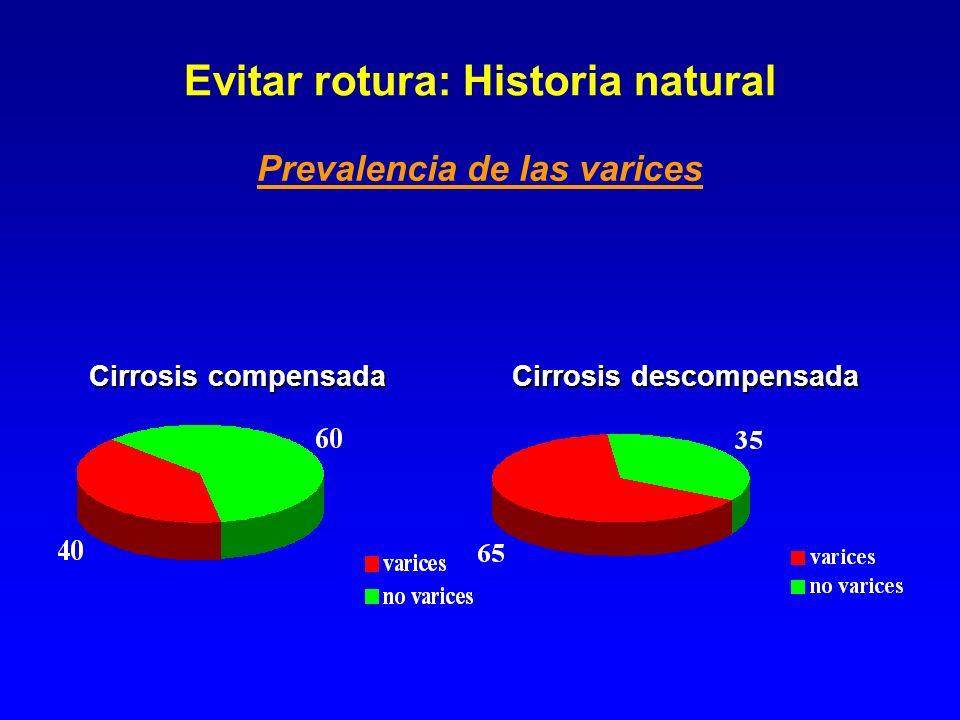 Evitar rotura: Historia natural
