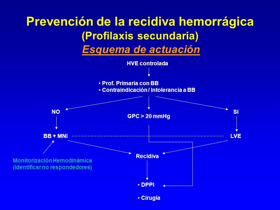 Prevención de la recidiva hemorrágica (Profilaxis secundaria)