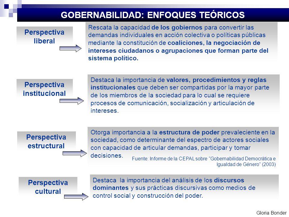 GOBERNABILIDAD: ENFOQUES TEÓRICOS