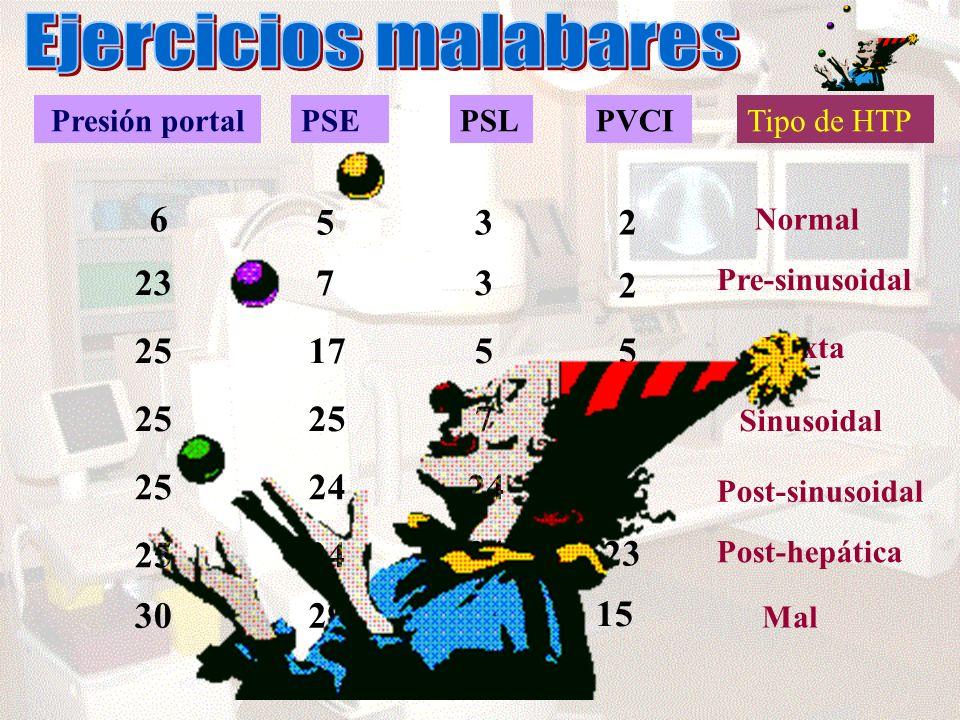 Ejercicios malabares Presión portal. PSE. PSL. PVCI. Tipo de HTP. 6. 5. 3. 2. Normal. 23.