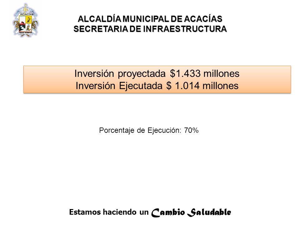 Inversión proyectada $1.433 millones
