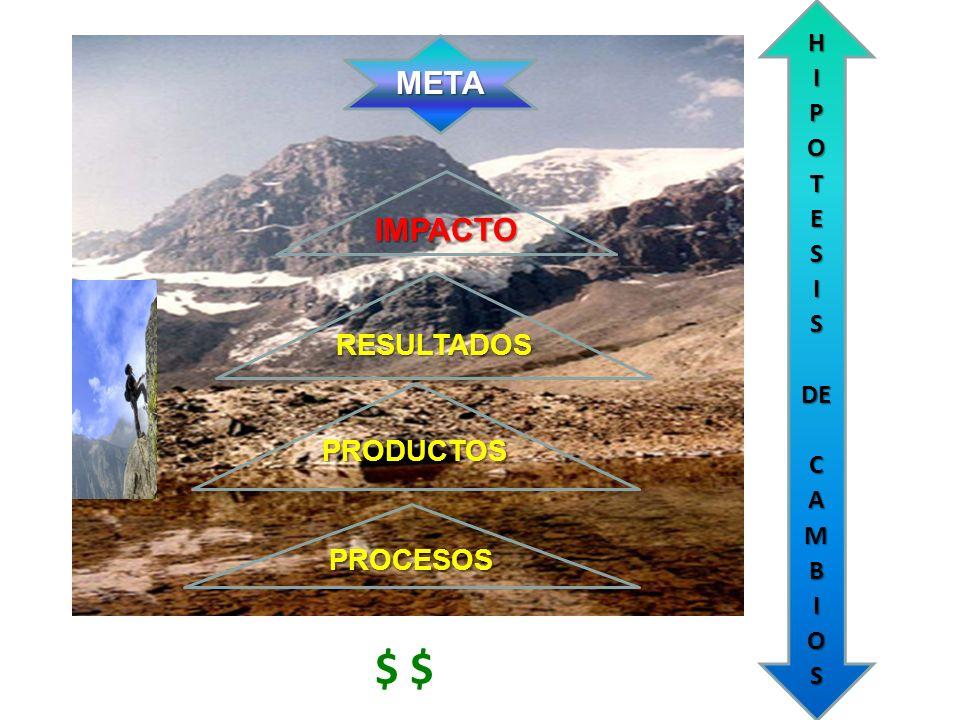 $ $ META IMPACTO RESULTADOS PRODUCTOS PROCESOS H I P O T E S DE C A M