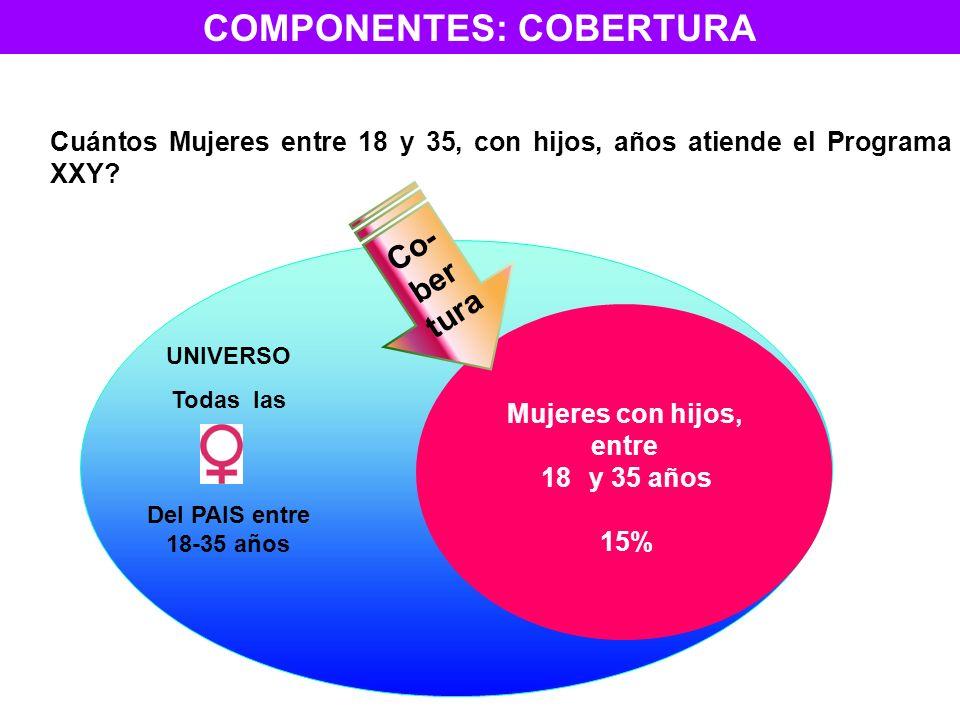 COMPONENTES: COBERTURA