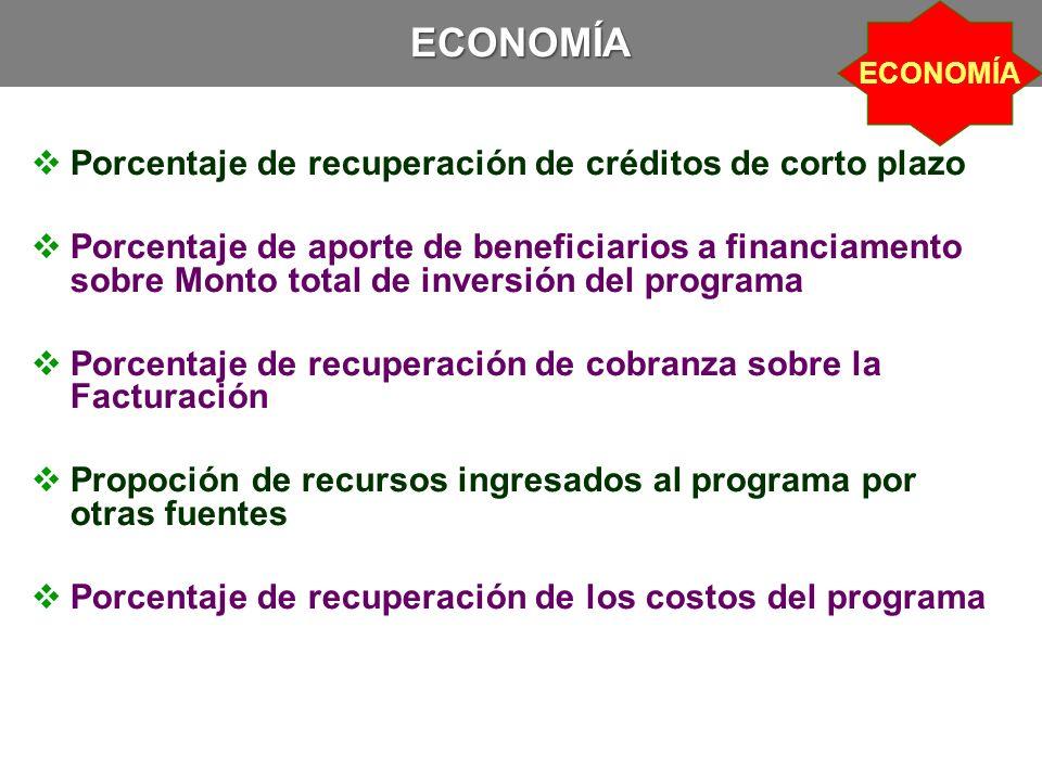 ECONOMÍA Porcentaje de recuperación de créditos de corto plazo
