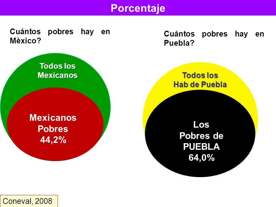 Porcentaje Mexicanos Pobres Los 44,2% Pobres de PUEBLA 64,0%