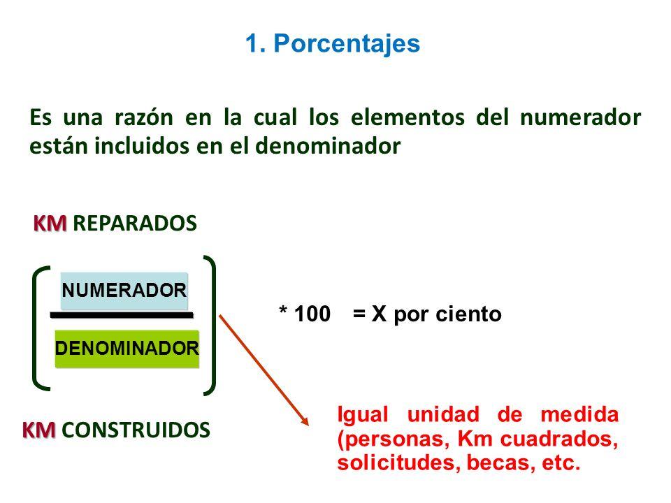 1. Porcentajes Es una razón en la cual los elementos del numerador están incluidos en el denominador.