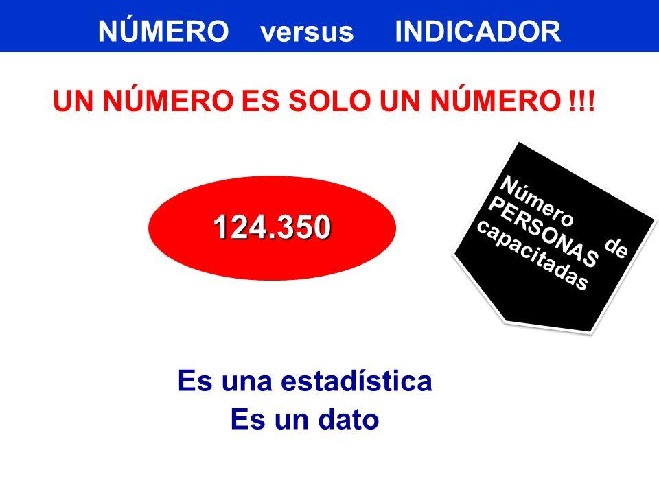 NÚMERO versus INDICADOR UN NÚMERO ES SOLO UN NÚMERO !!!