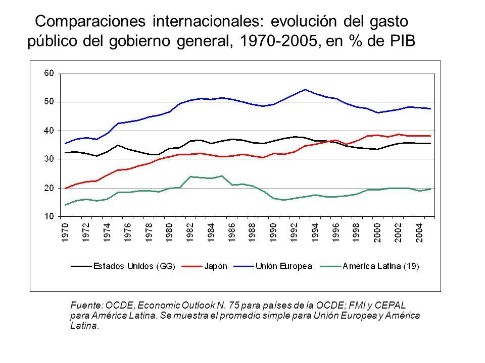 Comparaciones internacionales: evolución del gasto público del gobierno general, 1970-2005, en % de PIB