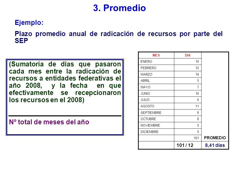 3. Promedio Ejemplo: Plazo promedio anual de radicación de recursos por parte del SEP. MES. DIA.