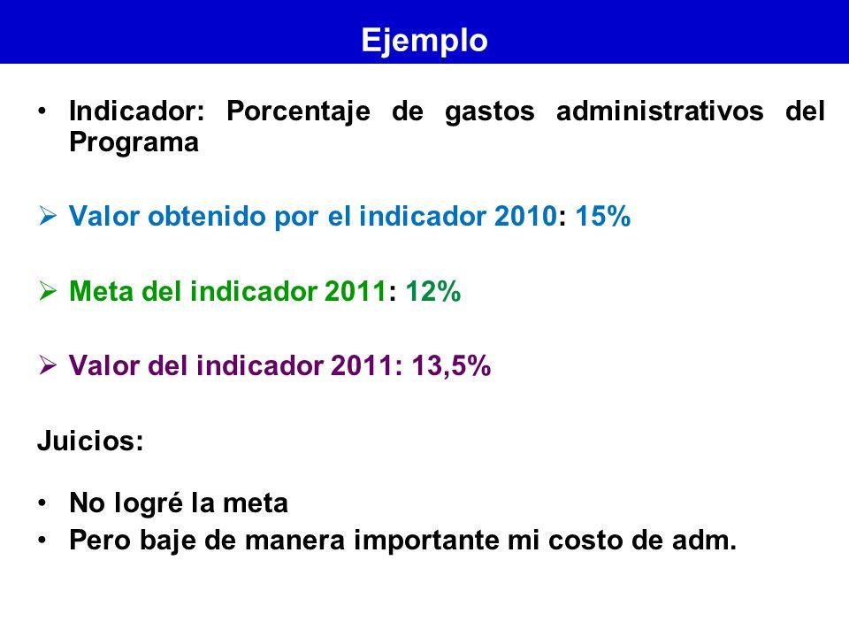 Ejemplo Indicador: Porcentaje de gastos administrativos del Programa