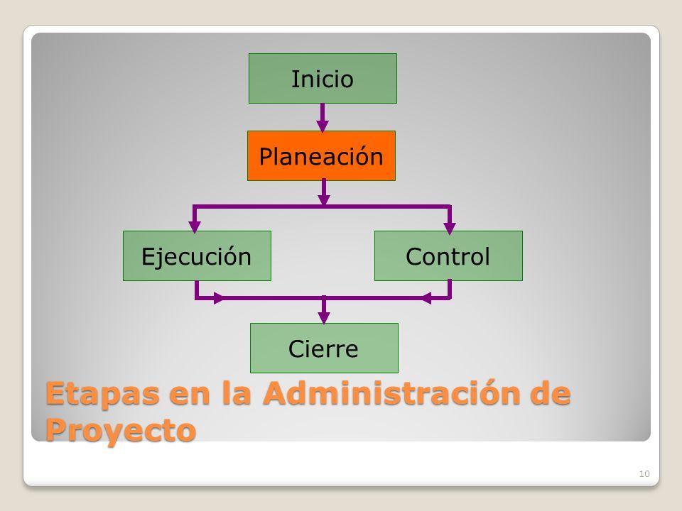 Etapas en la Administración de Proyecto