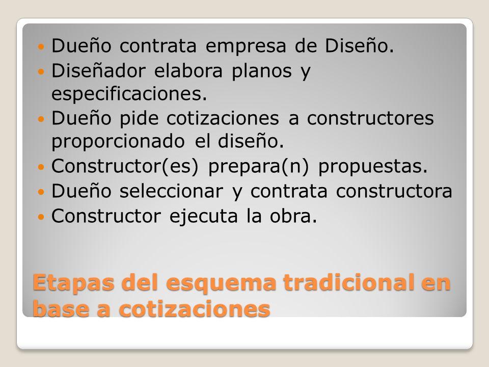 Etapas del esquema tradicional en base a cotizaciones