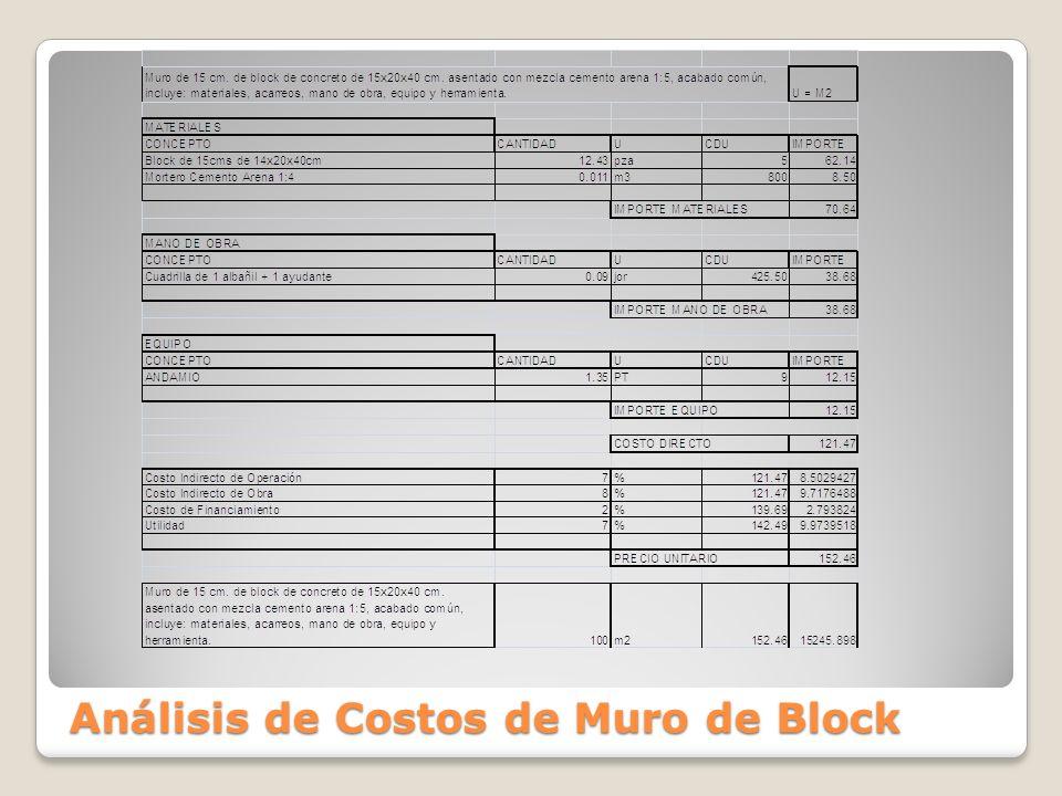 Análisis de Costos de Muro de Block