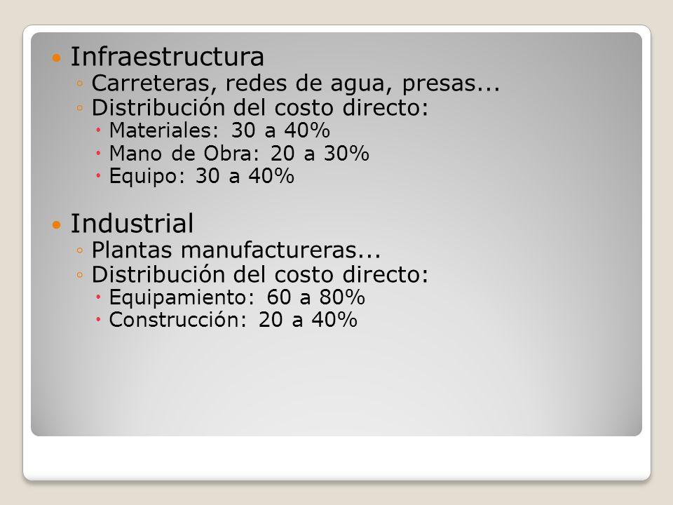 Infraestructura Industrial Carreteras, redes de agua, presas...