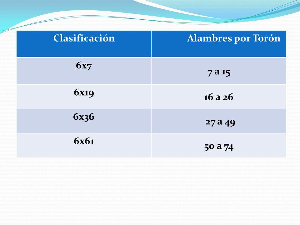 Clasificación Alambres por Torón 6x7 7 a 15 6x19 16 a 26 6x36 27 a 49 6x61 50 a 74