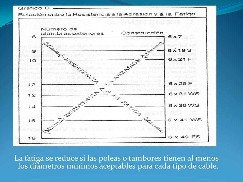 La fatiga se reduce si las poleas o tambores tienen al menos los diámetros mínimos aceptables para cada tipo de cable.