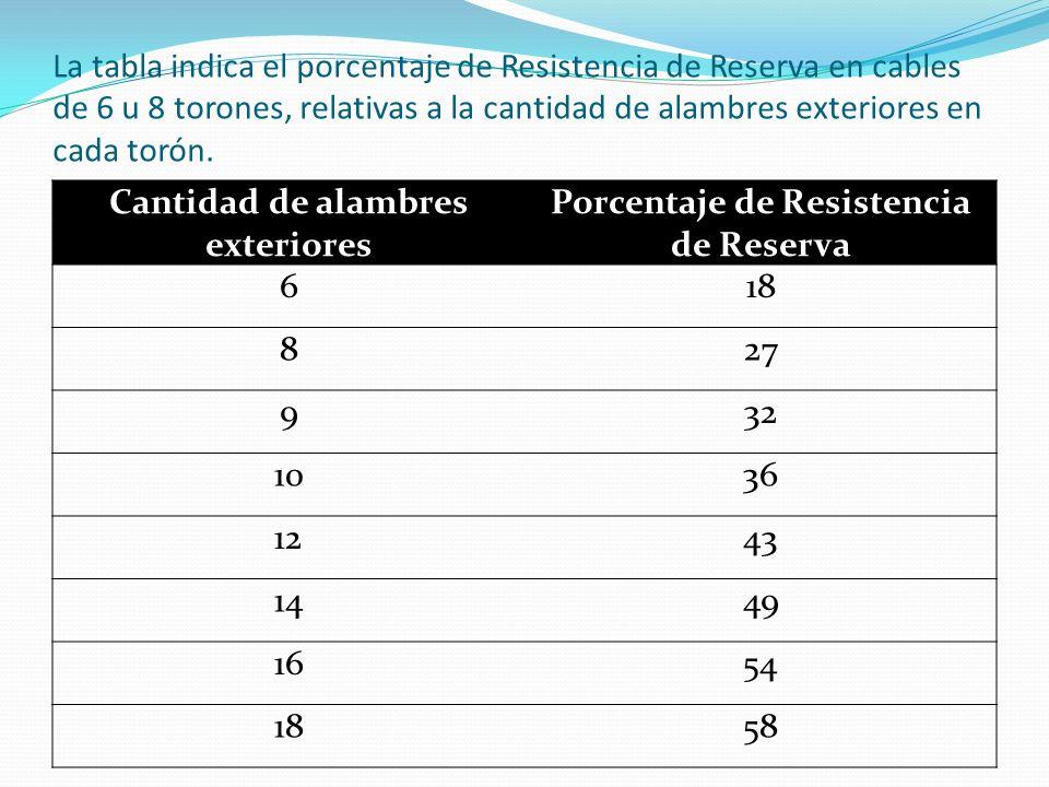 Cantidad de alambres exteriores Porcentaje de Resistencia de Reserva