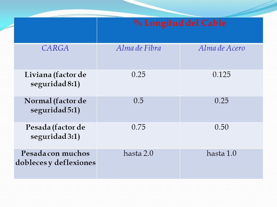% Longitud del Cable CARGA Alma de Fibra Alma de Acero