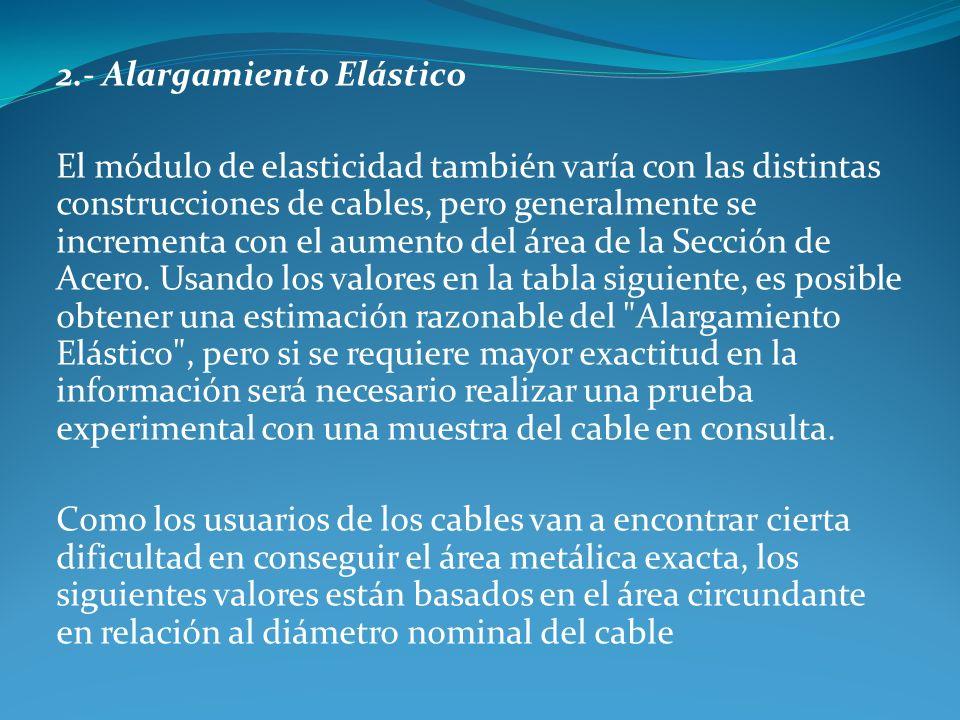 2.- Alargamiento Elástico