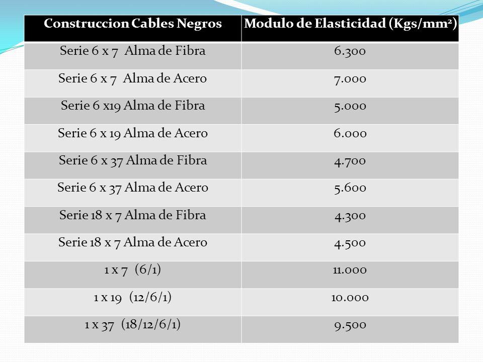 Construccion Cables Negros Modulo de Elasticidad (Kgs/mm2)