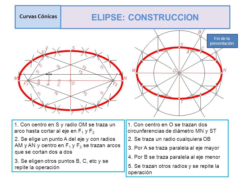ELIPSE: CONSTRUCCION Curvas Cónicas